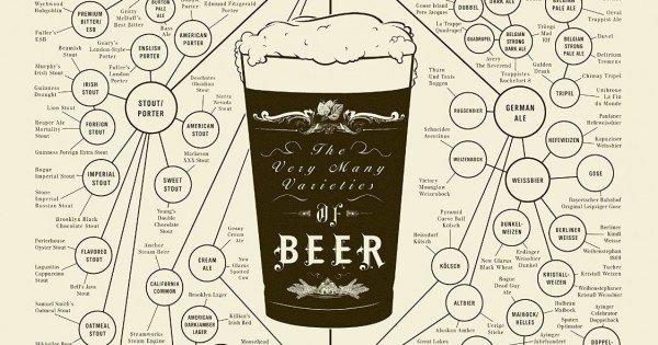 Stili e tipi di birra